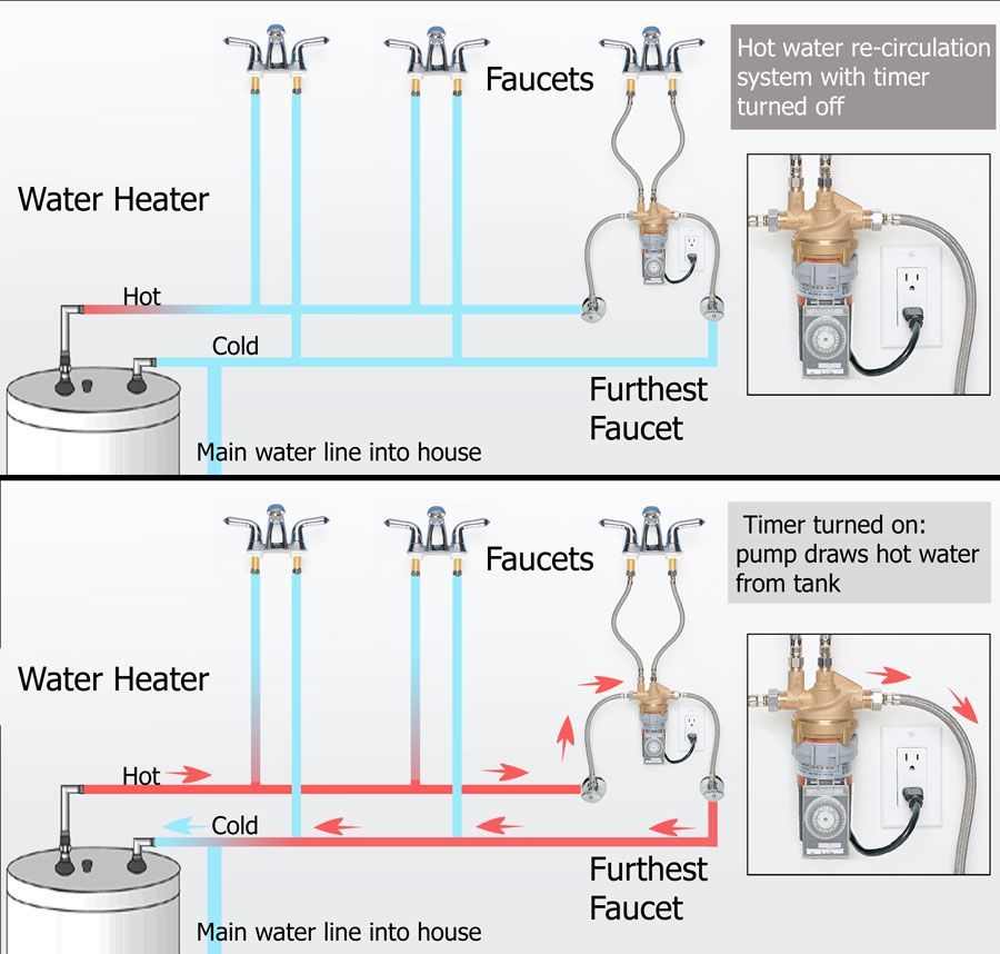 Recirculation System Water Heater Hot Water Plumbing