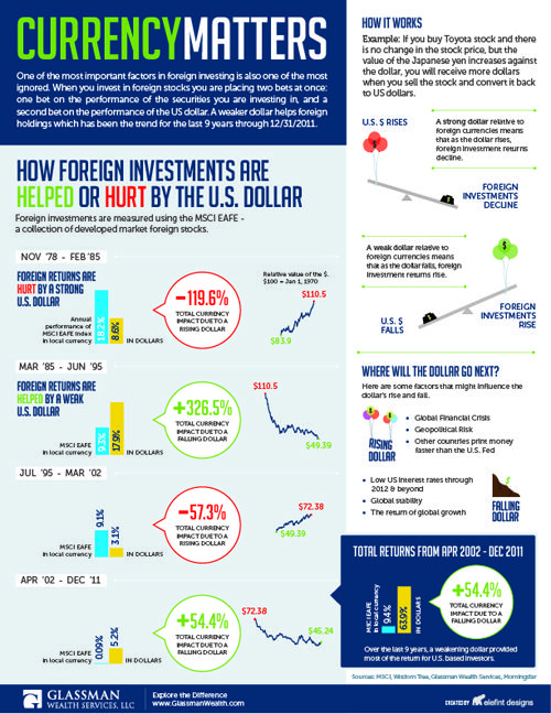 Currency Matters Infographic Investing Stock Market Infographic