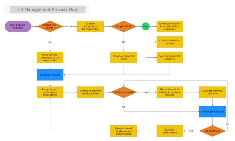 Hr Management Process Flow Process Flow Process Flow Chart Process Flow Diagram