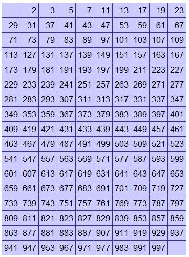 how to write 3 hundred throsand 900