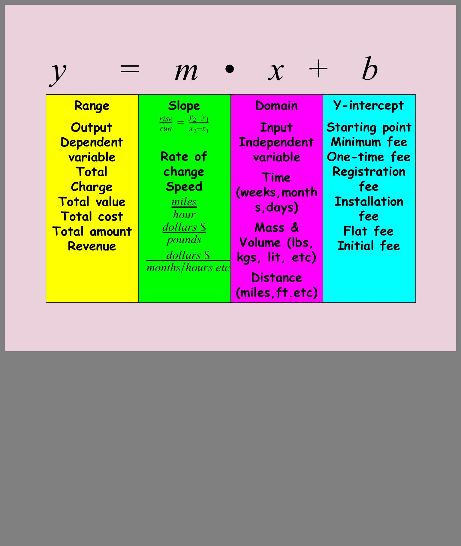 Pin By Margie Lyle On Algebra