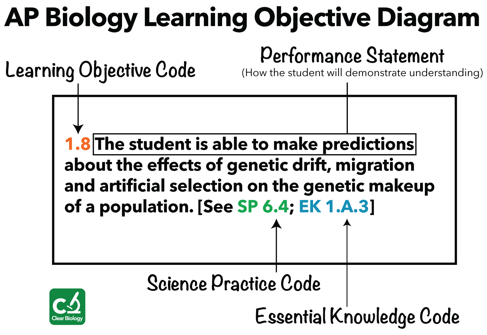 Ap Biology Learning Objective Diagram Small