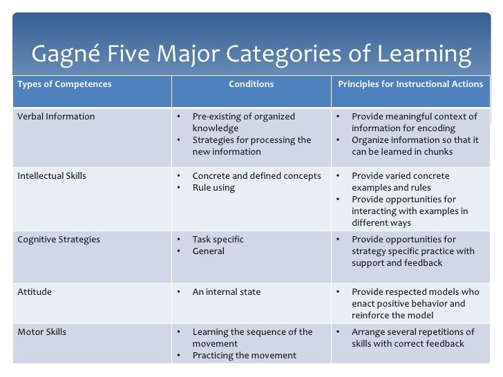 Gagne Five Major Categories Of Learningtypes Of Competences Conditions Principles For In Instructional Design Principles Instruction