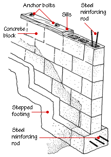 House Foundation Types Hometips House Foundation Concrete Block Foundation Concrete Block Walls