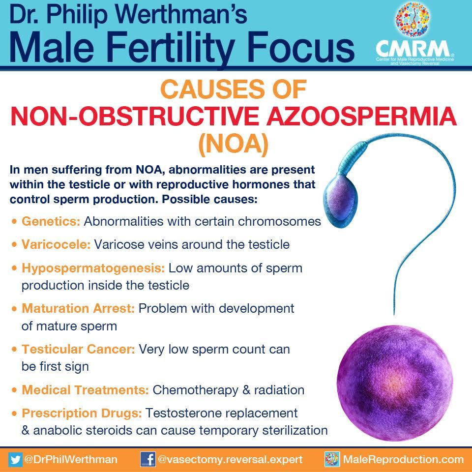 Azoospermia causes and management