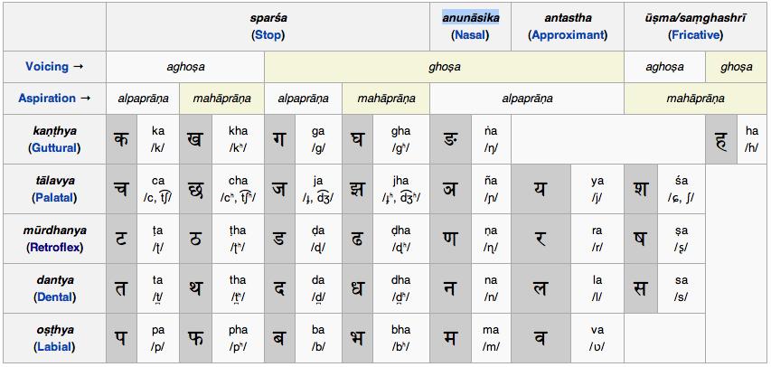 Sanskrit Alphabet Organization  Language Study