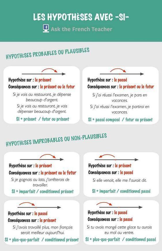Tworzenie hipotez - gramatyka 1 - Francuski przy kawie
