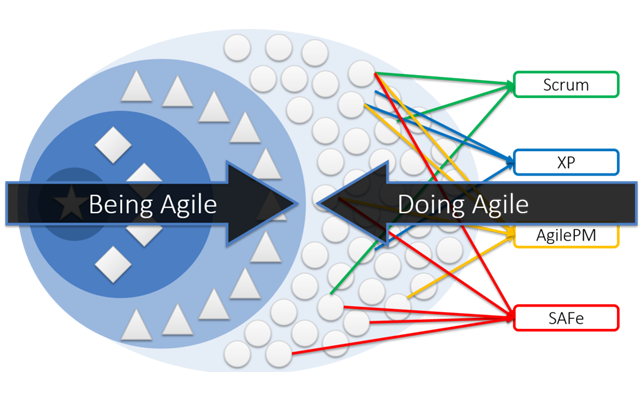 From Doing Agile To Being Agile  Project Management