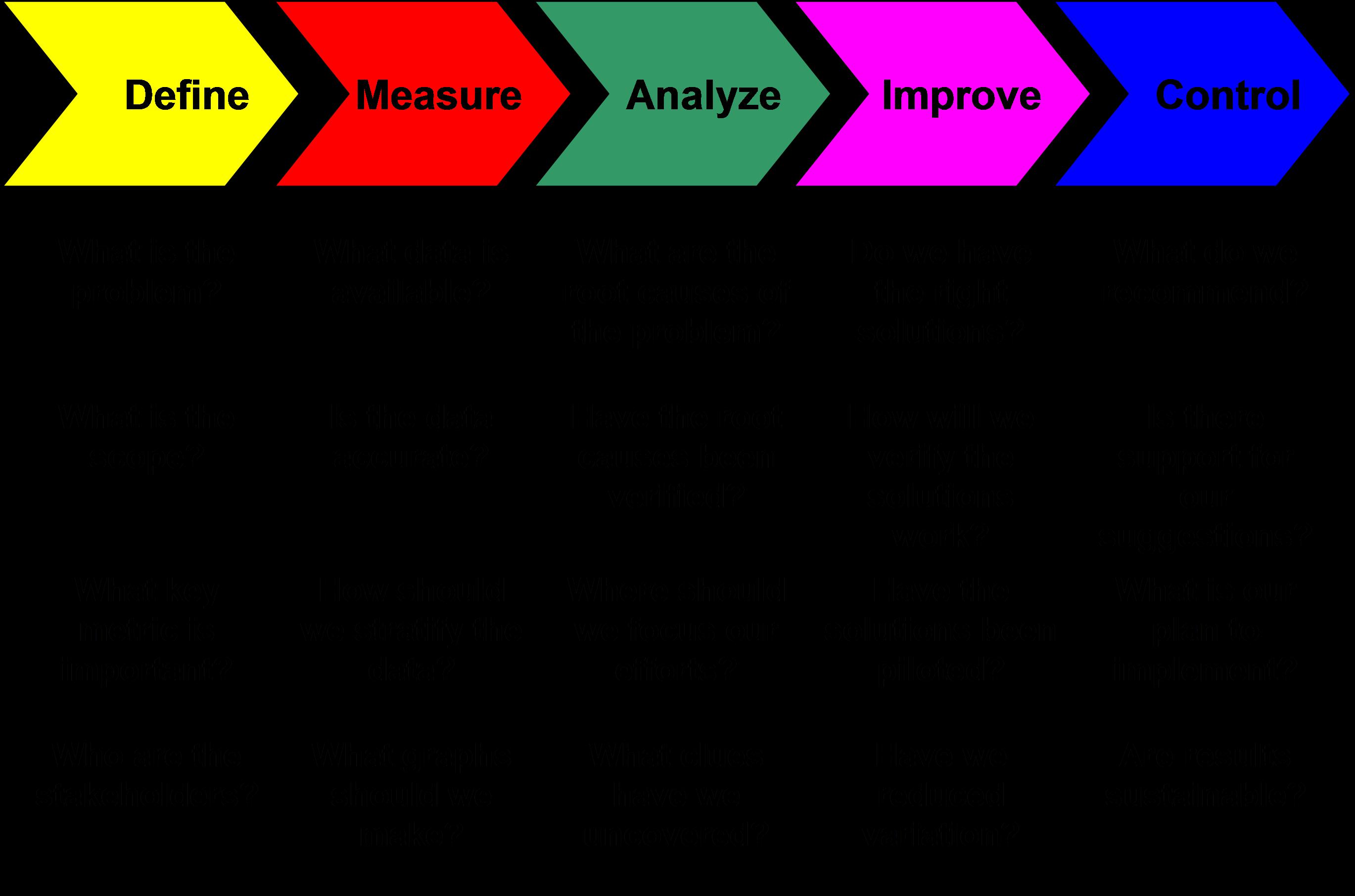 Relateret Billede Lean Six Sigma Change Management Workforce Management