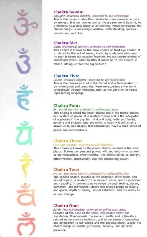 Image Result For Tiny Delicate Chakra Symbol Tattoo Design That I