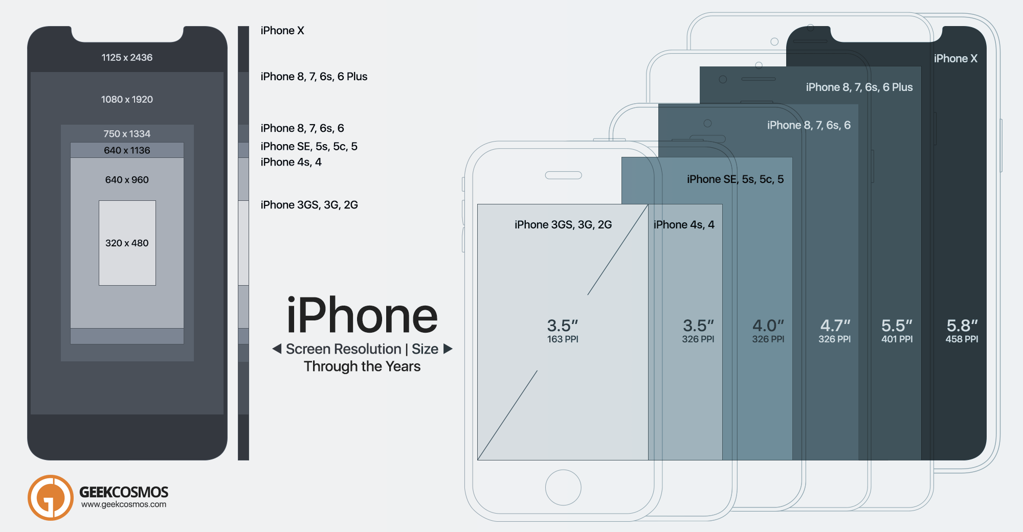 Iphone X To 2g Screen Size Resolution Compared Infographic Iphone Information Iphone Info Screen Size