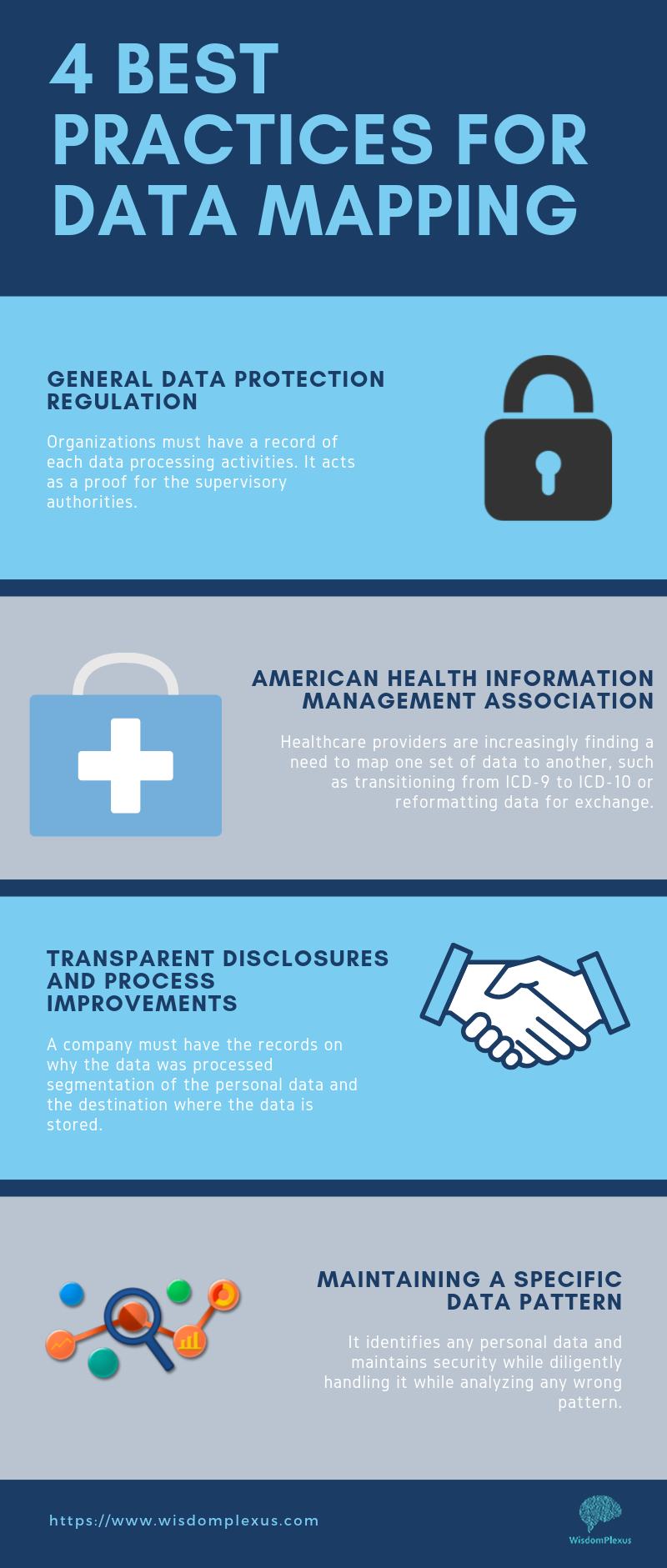 4 Best Practices For Data Mapping Data Map Health Information Management General Data Protection Regulation