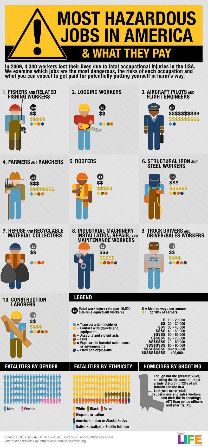 Infographic Most Hazardous Jobs In America Careers Dangerous