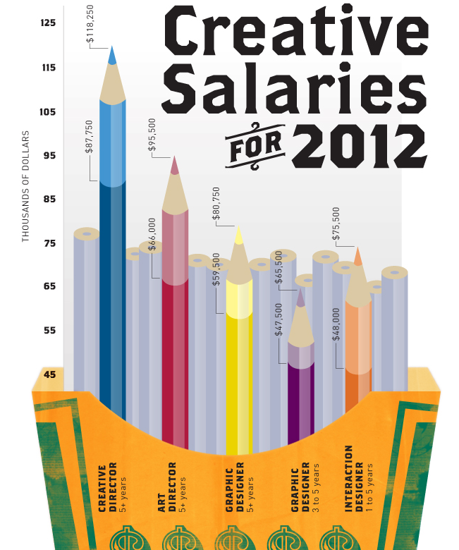 Graphic Design Salary Infographic Graphic Design Careers Graphic Designer Salary Graphic Design Collection