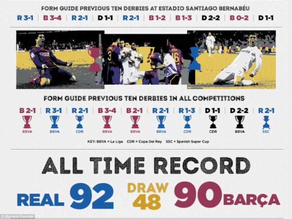 El Clasico In Numbers The Figures Behind Barcelona V Real Madrid Real Madrid Estadio Santiago Bernabeu Madrid