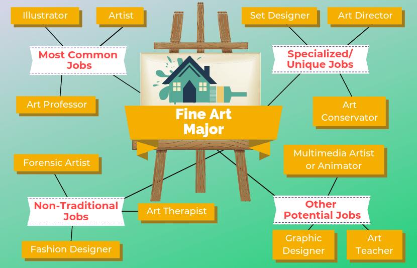 12 Jobs For Fine Art Majors in 2020 Fine arts major, Art