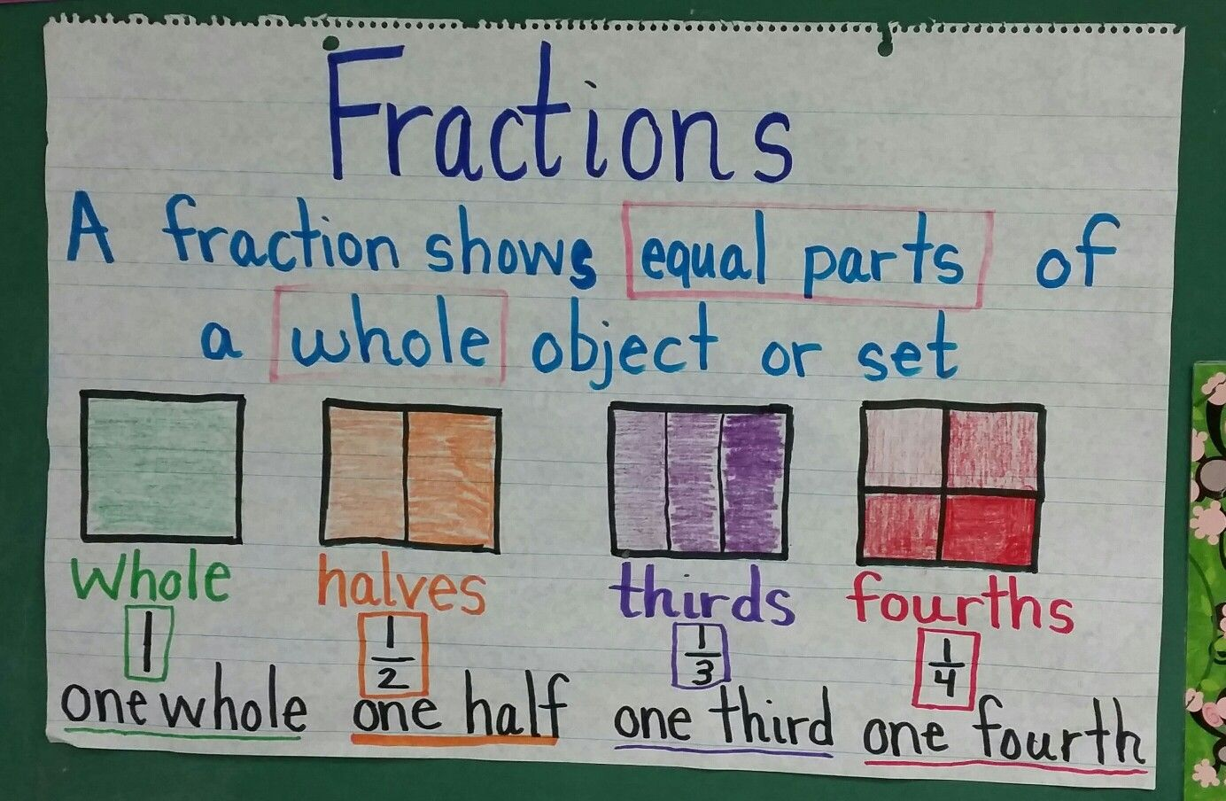 Simple Fractions Anchor Chart For First Grade Includes