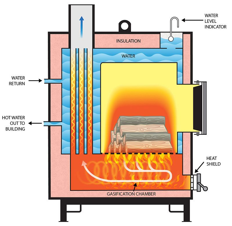 basic gasification boiler design energy independence pinterest