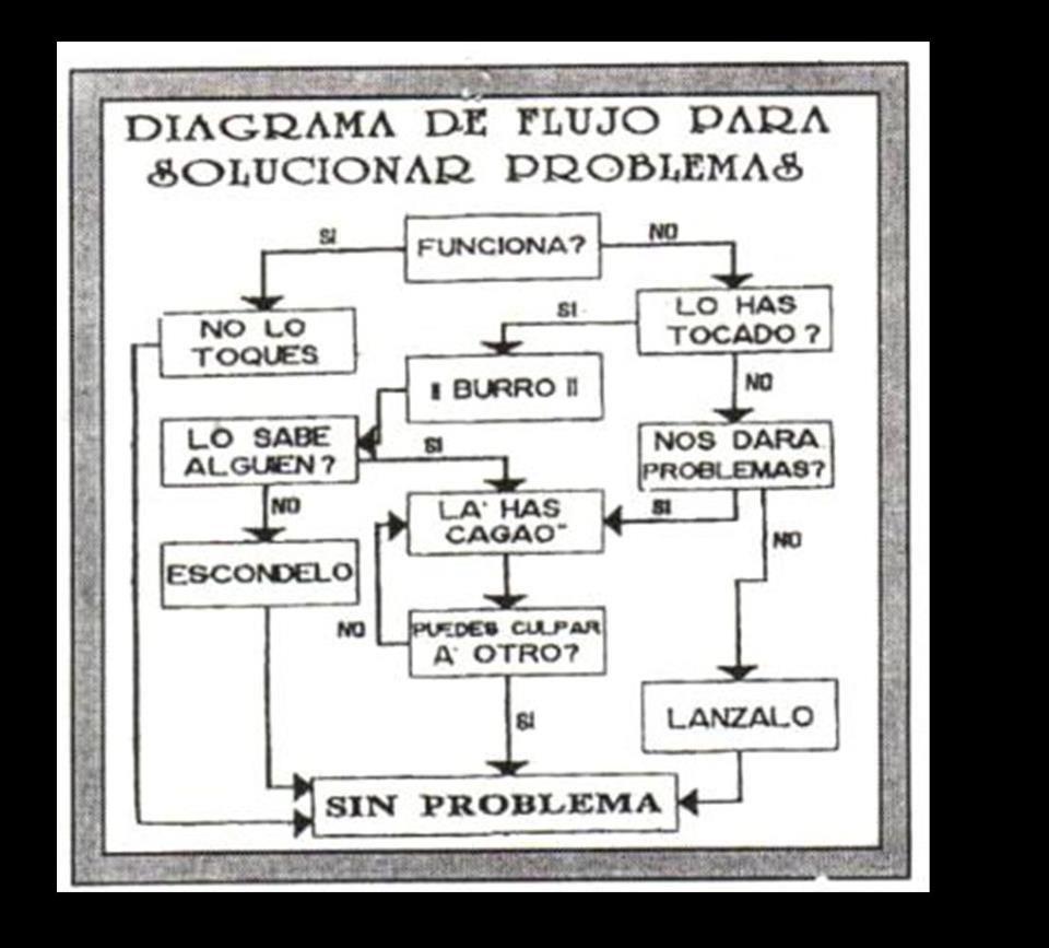 Diagrama de flujo para solucionar problemas humor pinterest diagrama de flujo para solucionar problemas ccuart Image collections