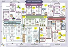 Itil  wallchart also operations pinterest free file rh