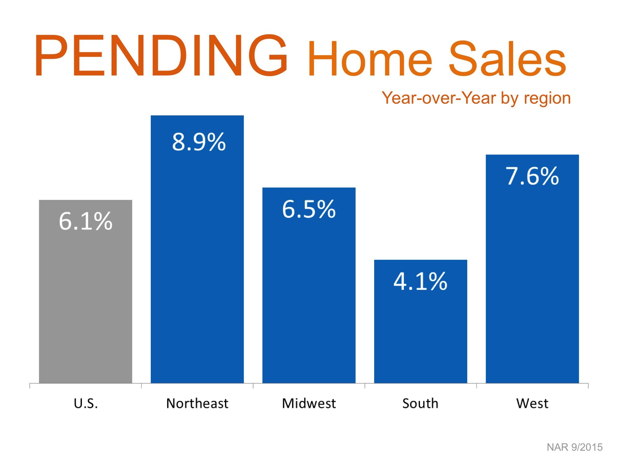 Pending Home Sales By Region  Simplifying The Market  Home