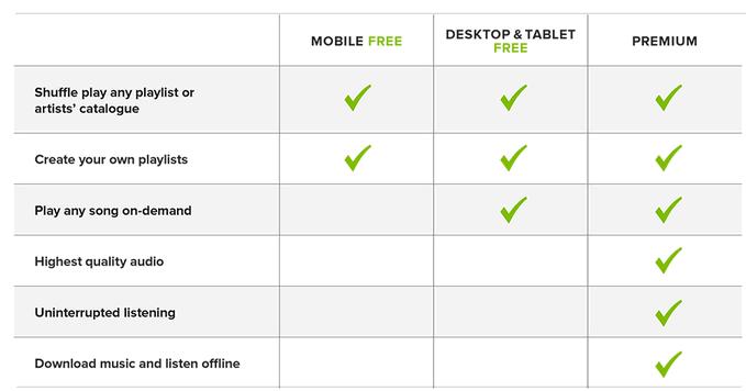 spotify free vs premium   Spotify   Music, Audio, Songs