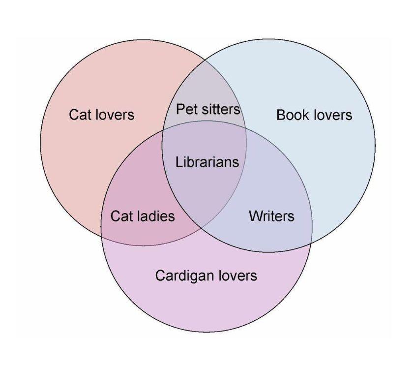 Book Cat And Cardigan Lovers Diagram Venn Diagrams Diagram