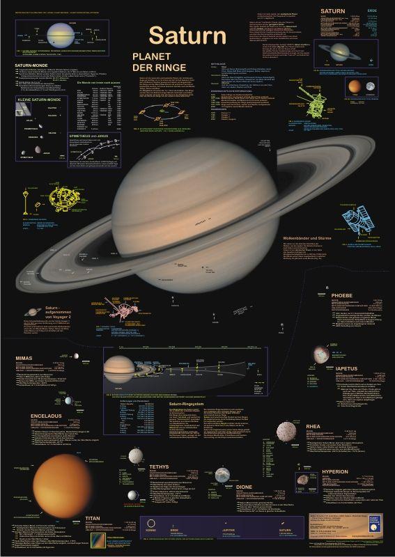Saturn - Planet Of The Rings | Exploring~SATURN ...