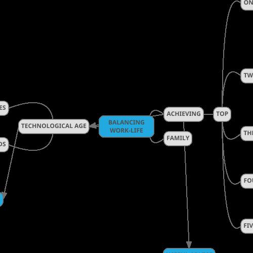 Mindmup Mind Map Balancing Work Life Working Life Life Mind Map