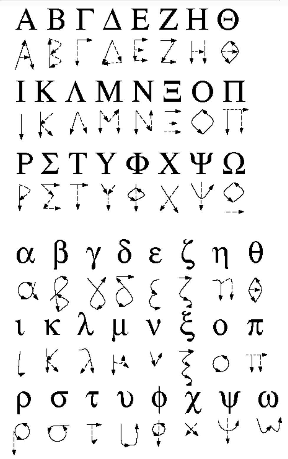 greeklish greek for the pen how to write greek letters by hand expocarfo