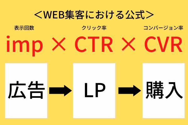 Web 広告 代理 店