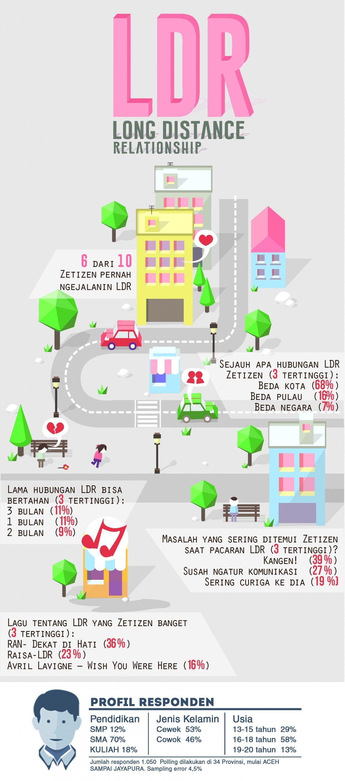 Infografis: Pengalaman Zetizen tentang LDR - zetizen.com ...