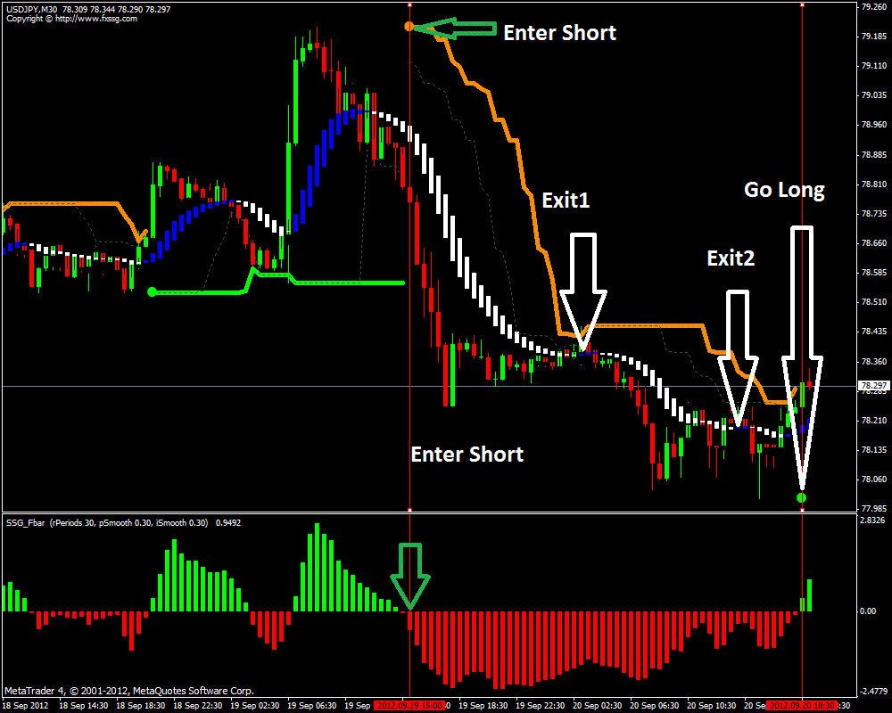 7 5 Forex Ssg Profitable Trading System And Indicator Mt4
