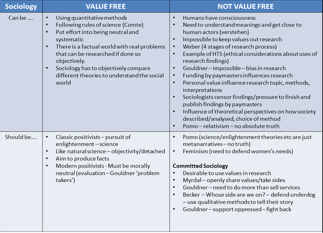 Scly4 Can Sociology Be Value Free