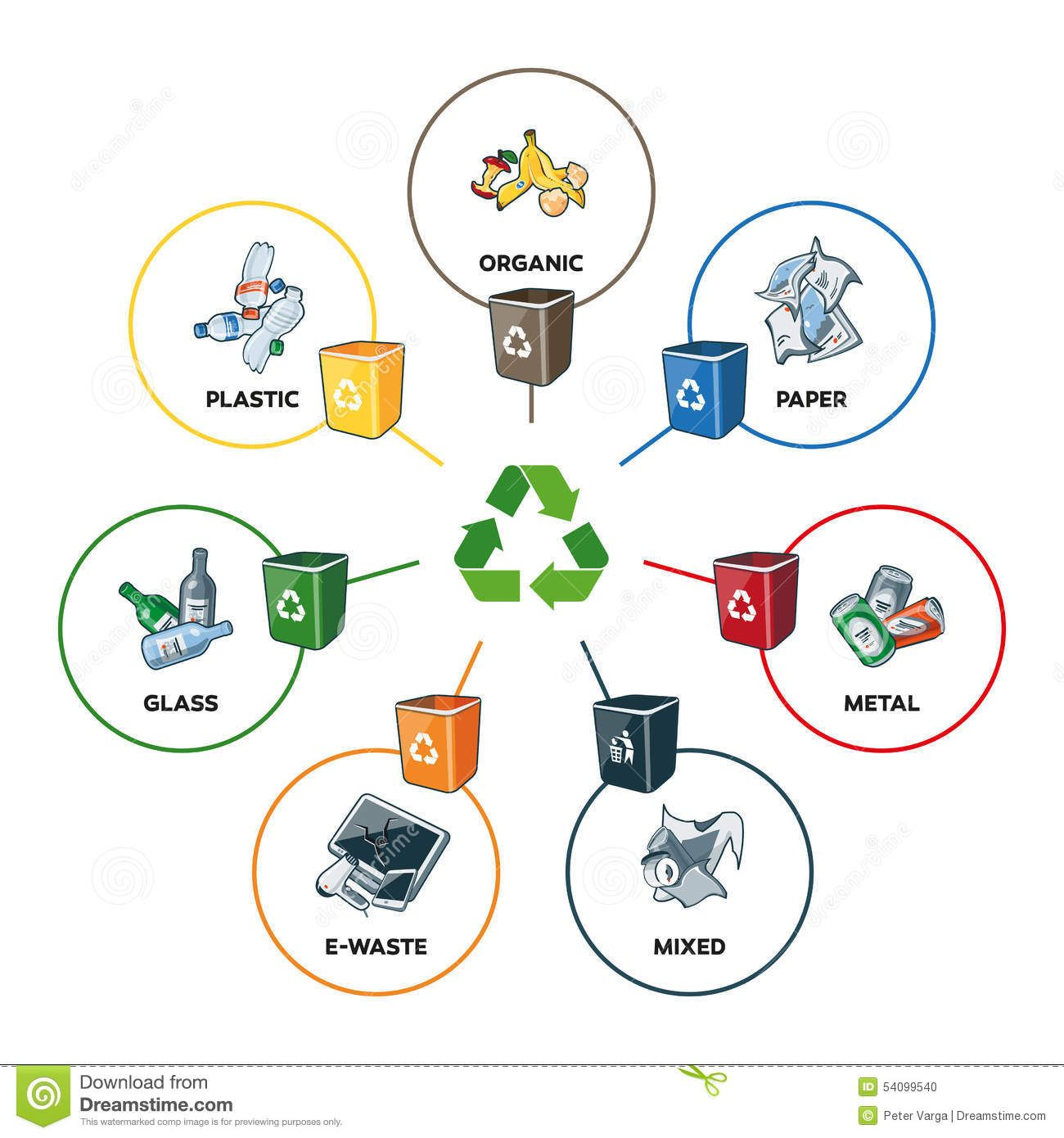 Plastic Bottle Recycling Process