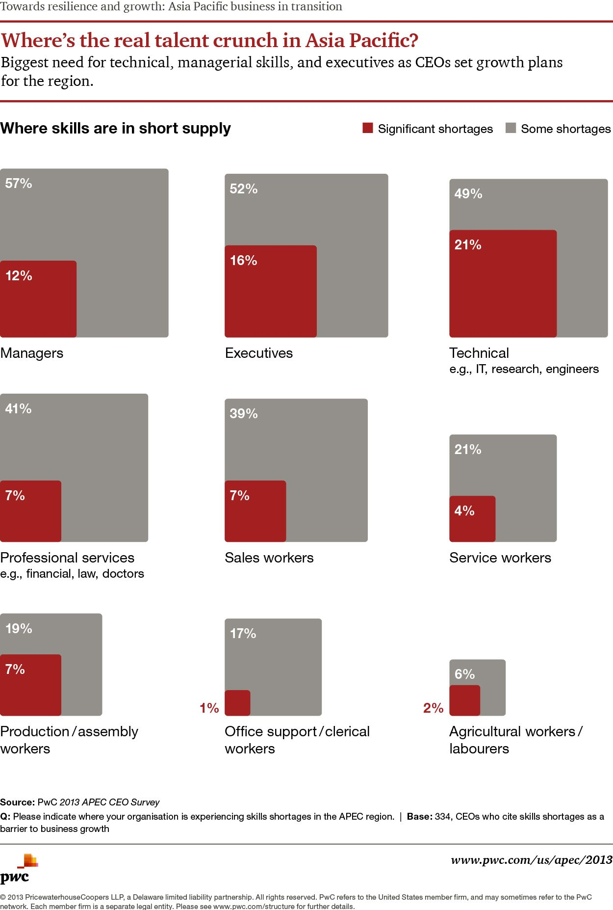 CEOs see biggest need for tech, managerial skills