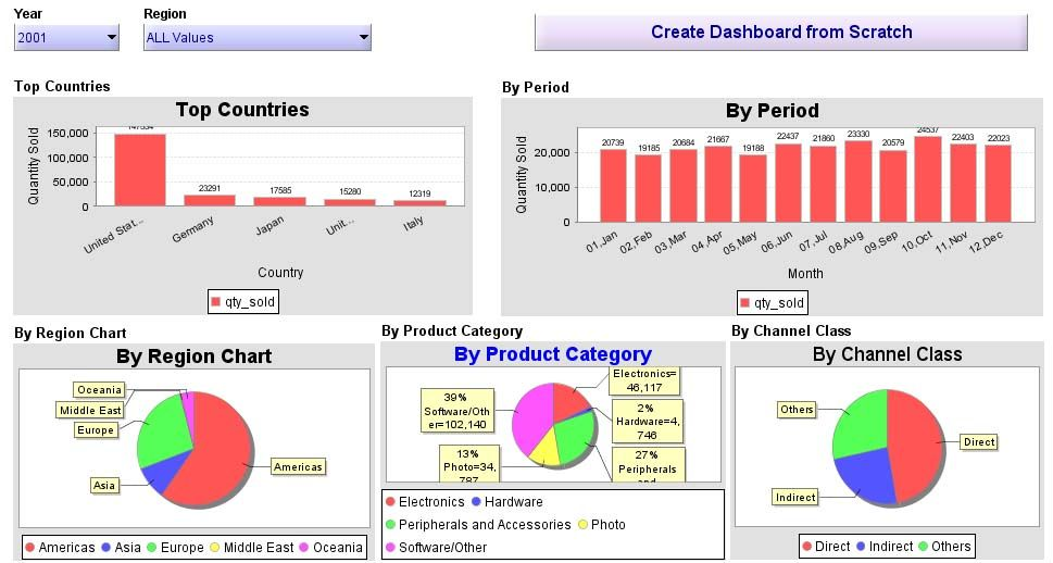 Excel 2010 Dashboard builder and Data Analysis Chart Example Excel