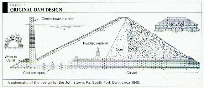 A schematic of the dam that failed, causing the 1889 flood ... on