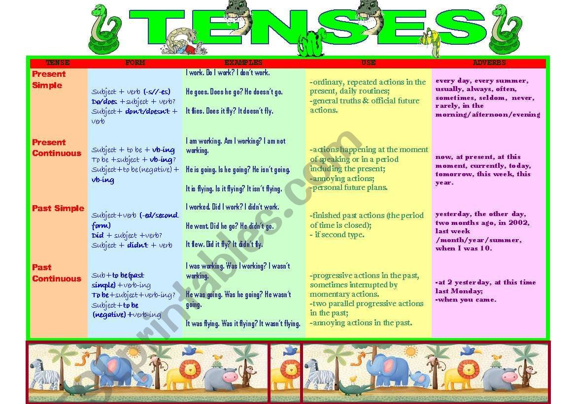 Present And Past Tenses Form Use Adverbs Examples
