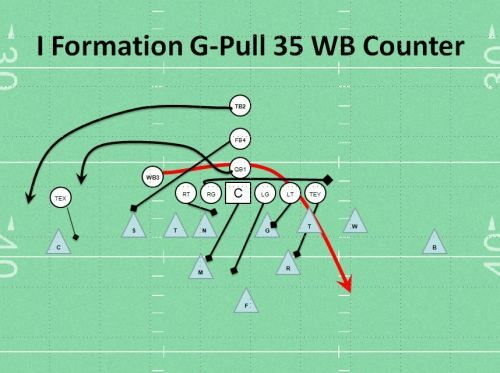 Flexbone Offense Playbook For Youth Football Football Playbook