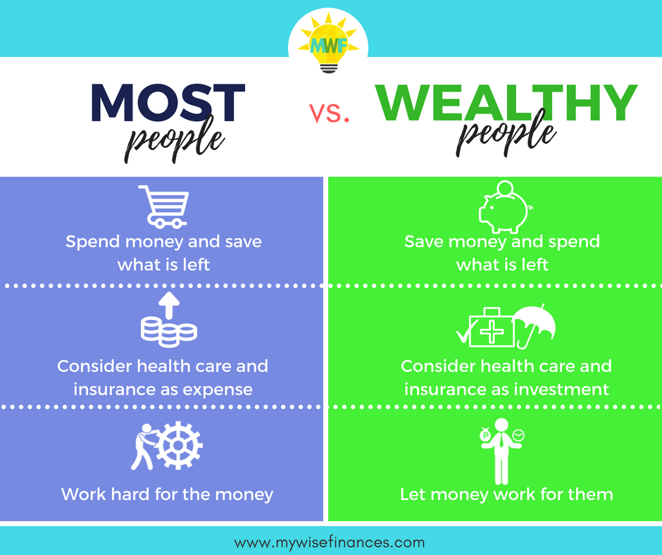 Difference Between Most People And Wealthy People Let Us Learn From The Wealthy People Who Life Insurance Quotes Life Insurance Facts Insurance Investments