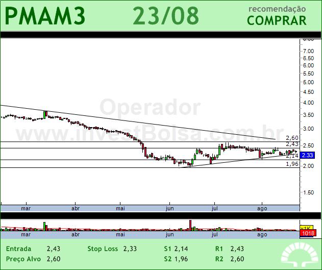 PARANAPANEMA - PMAM3 - 23/08/2012 #PMAM3 #analises #bovespa
