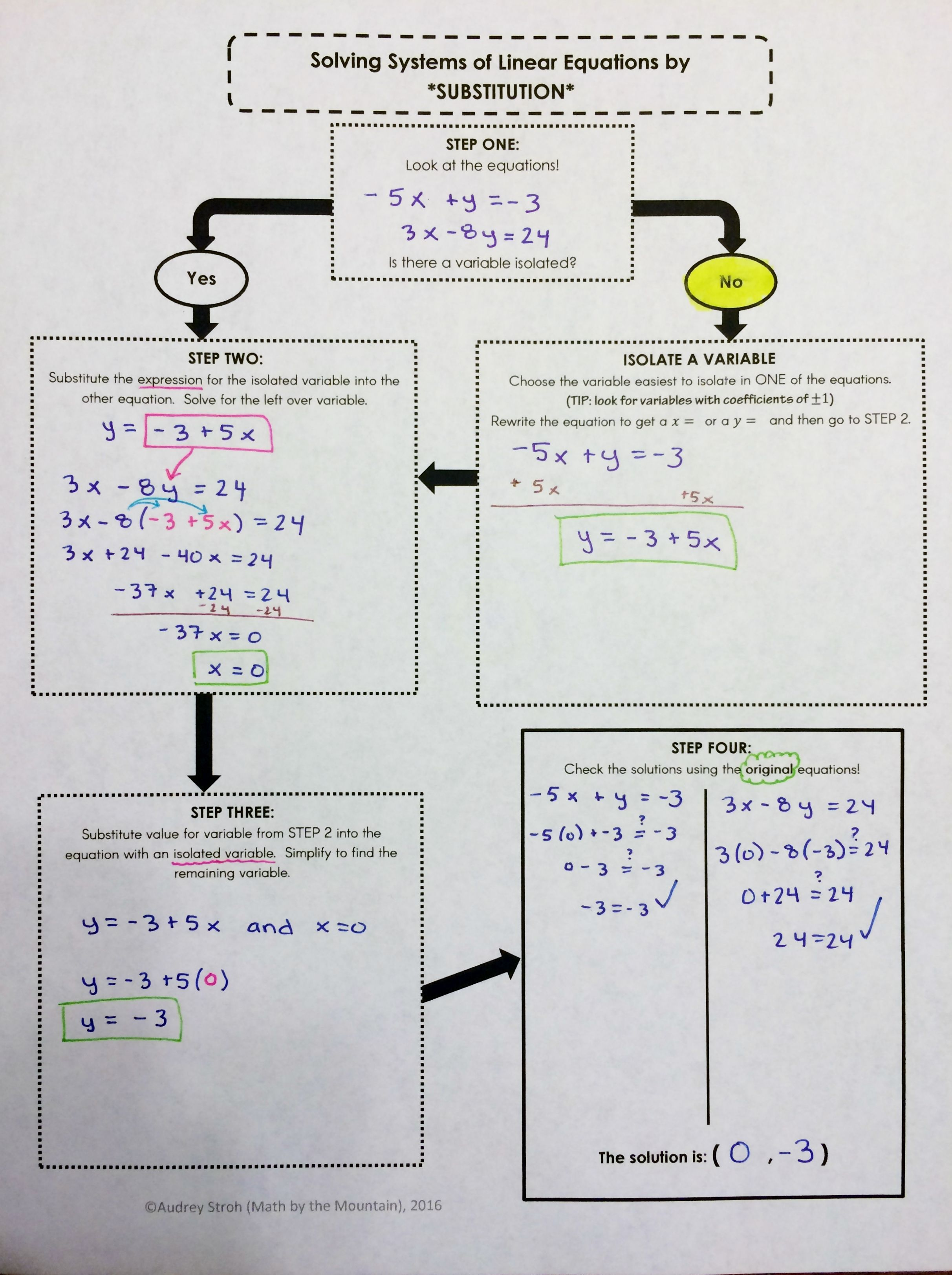Solving Systems of Equations by SUBSTITUTION method graphic organizer for  math interactive notebook in…   Systems of equations [ 3246 x 2424 Pixel ]