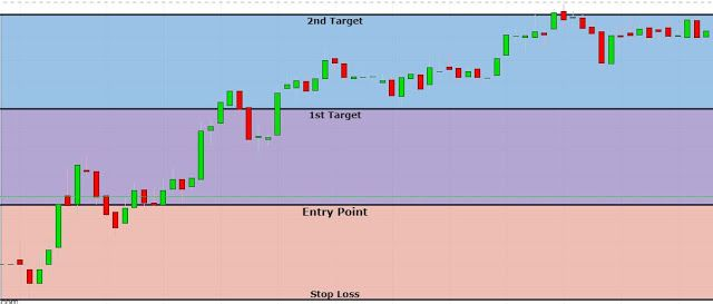 Easytradeindia Free Intraday Trading Tips Strategies How To