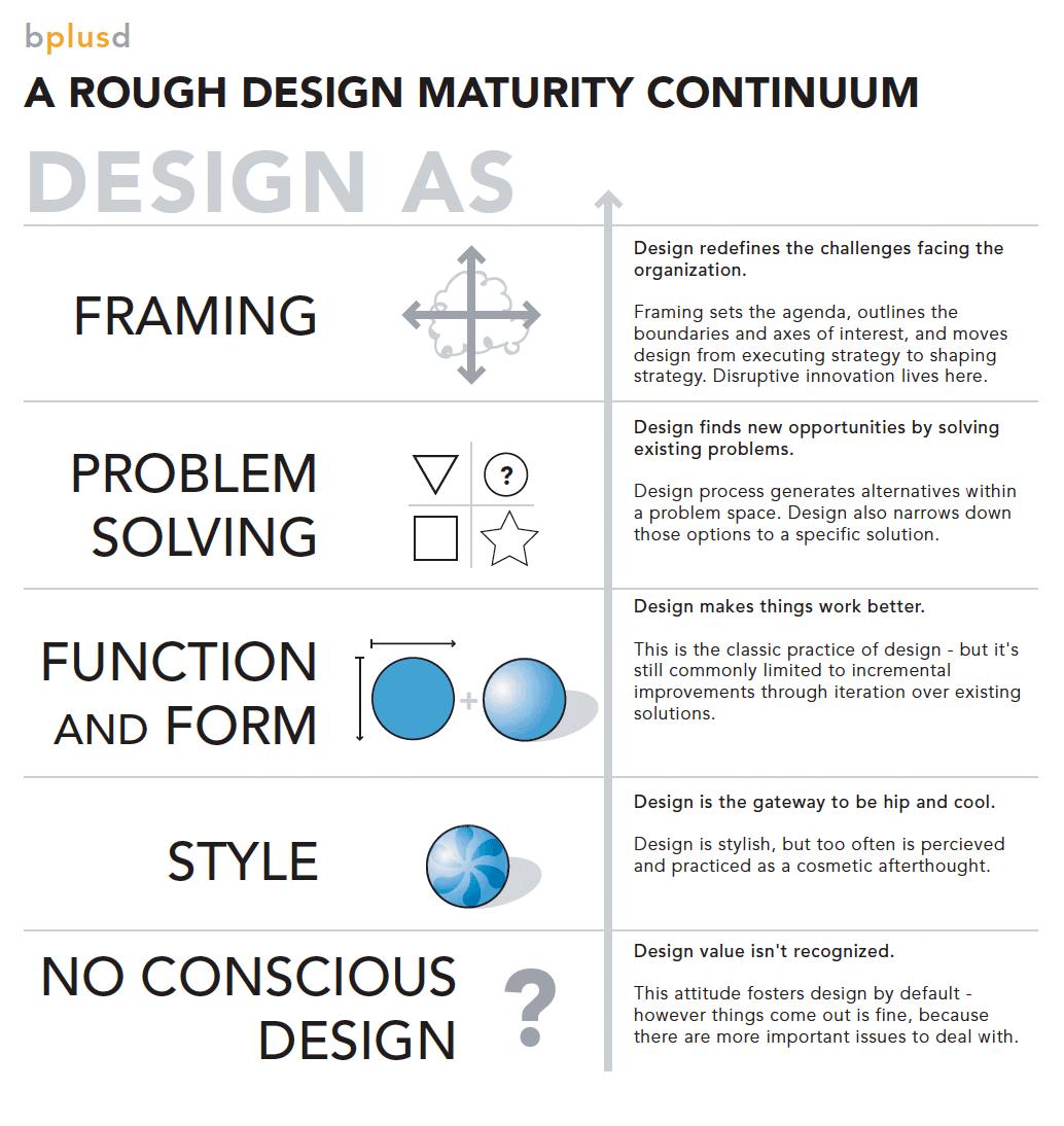 A Rough Design Maturity Continuum / Jess McMullin