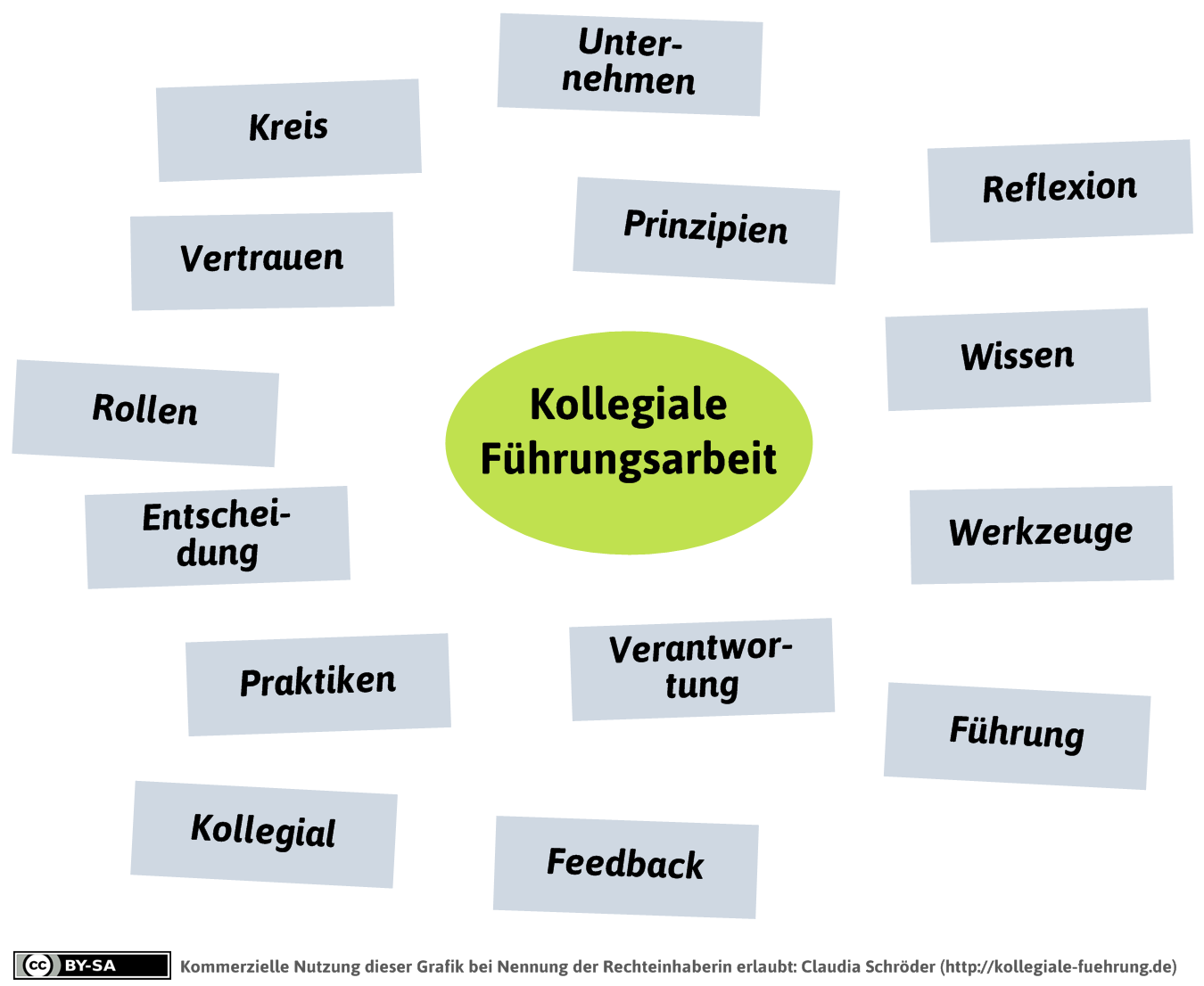 wortwolke-beispiel | Werkstatt für kollegiale Führung | Scrum ...