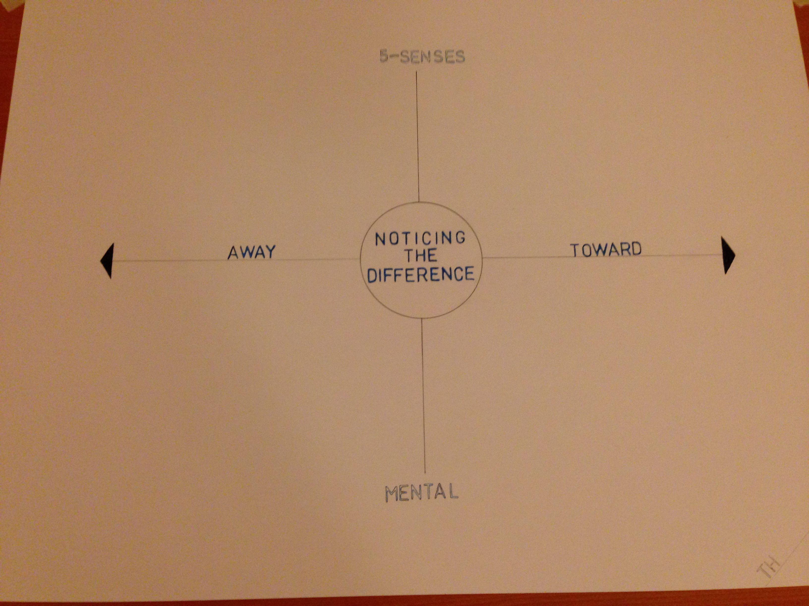 Matrix Drawn On Large Drafting Paper