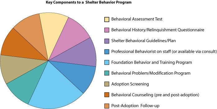 Key Components To A Shelter Behavior Program Pie Chart Dogs