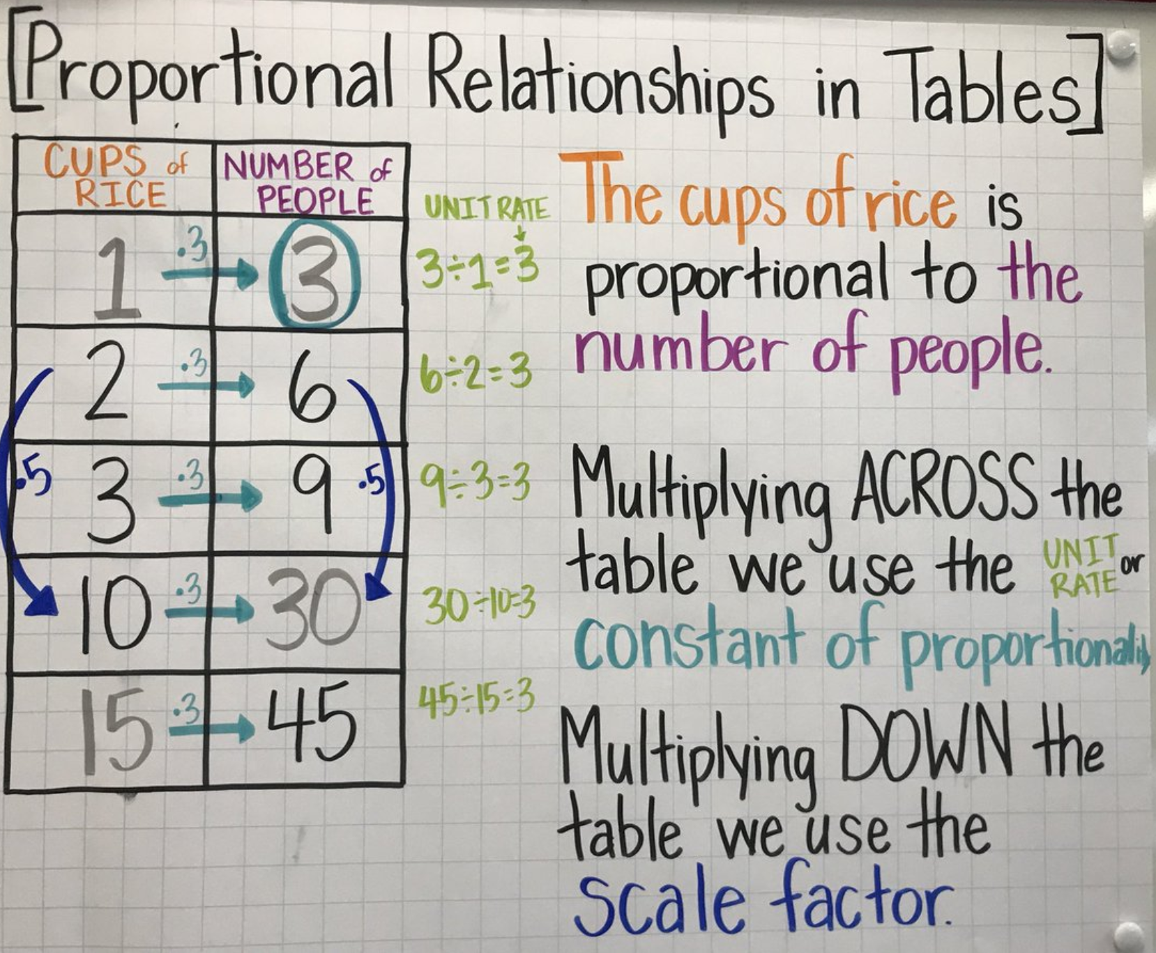 Introducing Proportional Relationships With Tables Seventh Grade Math Learning Math 7th Grade Math