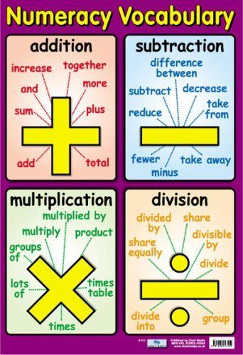 Numeracy Vocabulary - Educational Poster Chart (40x60cm):Amazon ...